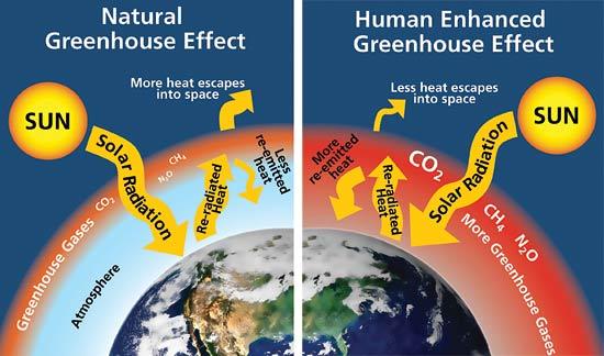 ¿Qué causa el calentamiento global? – parte 1